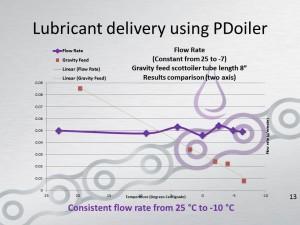 constant-flow